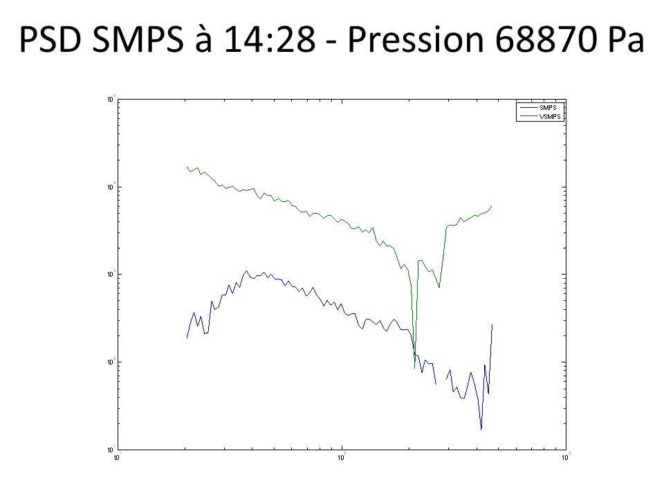 PSD SMPS à 14:28 - Pression 68870 Pa