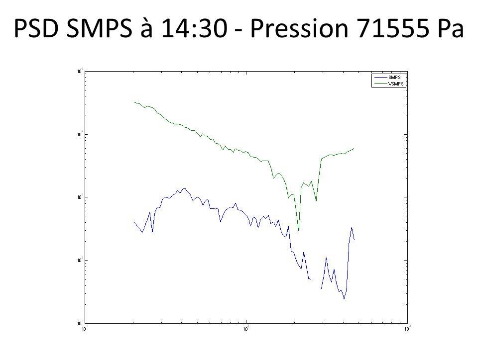 PSD SMPS à 14:30 - Pression 71555 Pa