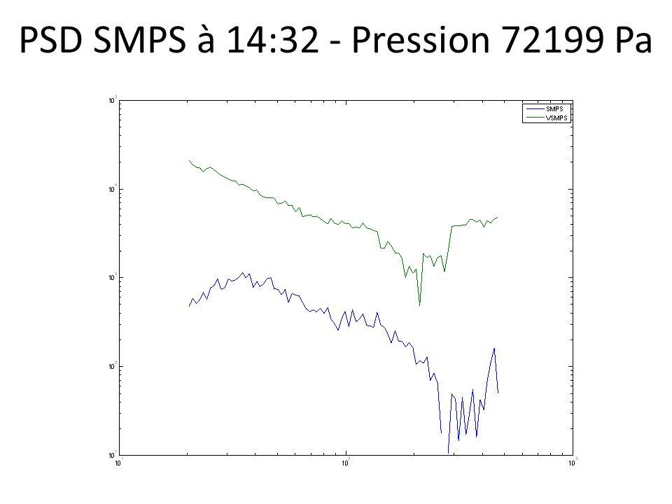 PSD SMPS à 14:32 - Pression 72199 Pa