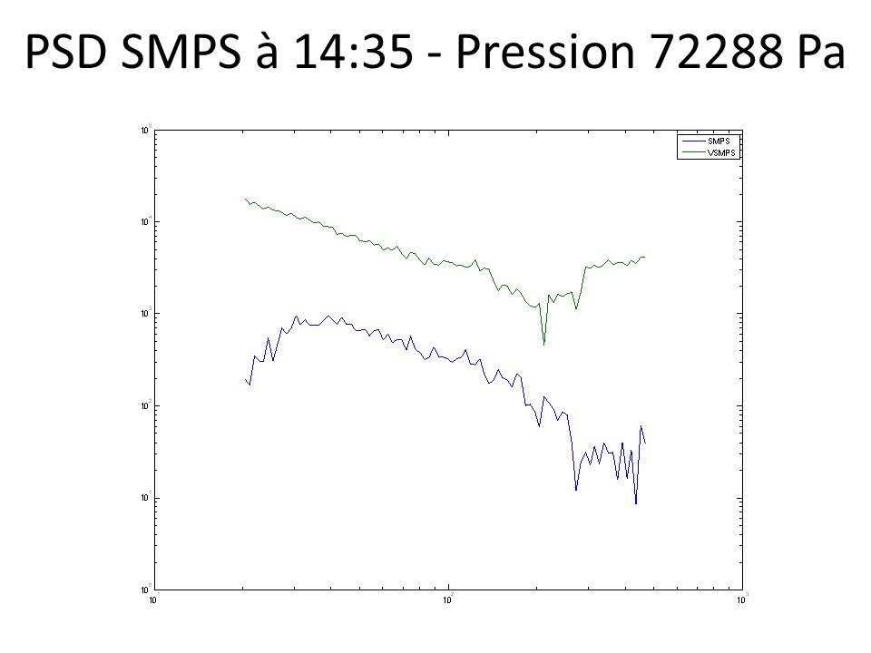 PSD SMPS à 14:35 - Pression 72288 Pa