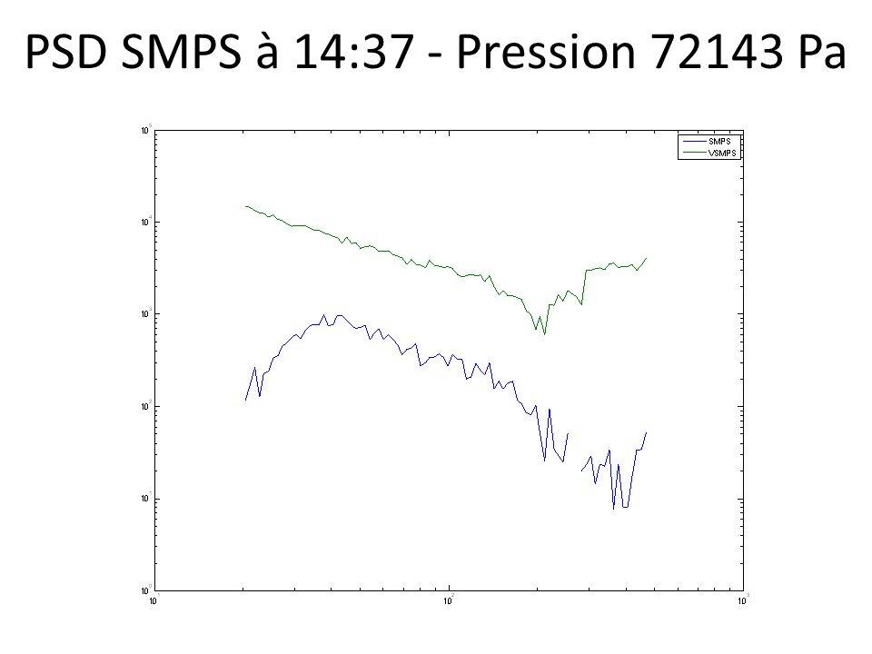 PSD SMPS à 14:37 - Pression 72143 Pa