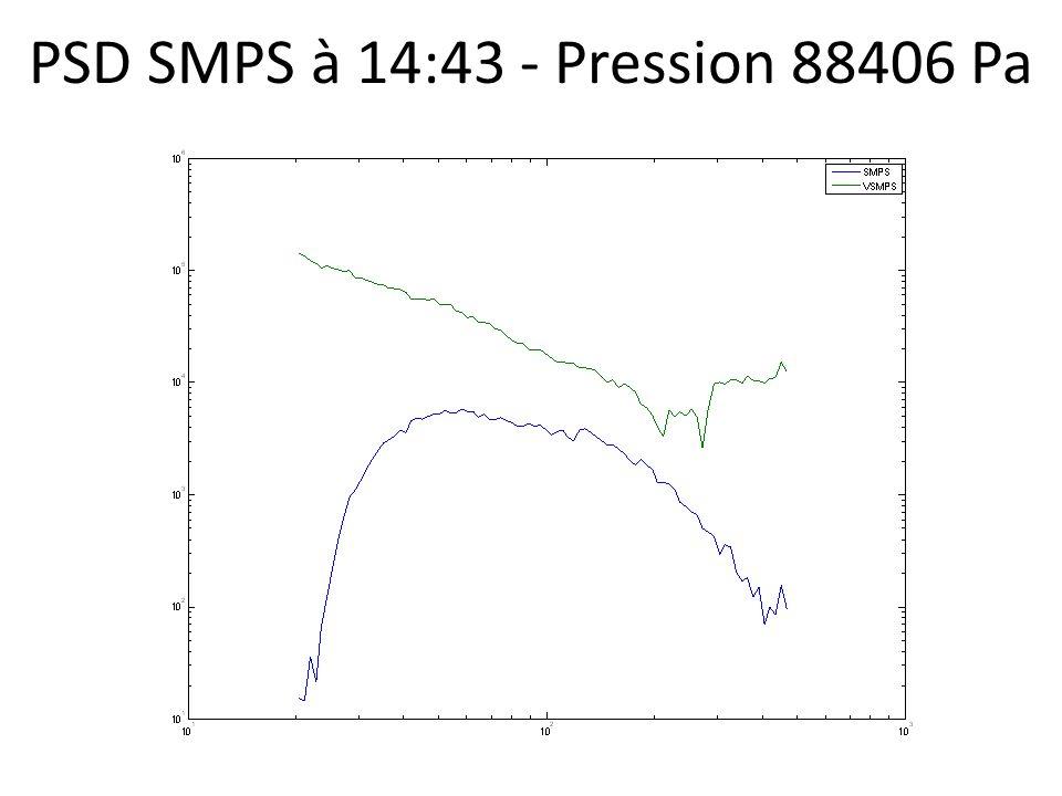 PSD SMPS à 14:43 - Pression 88406 Pa