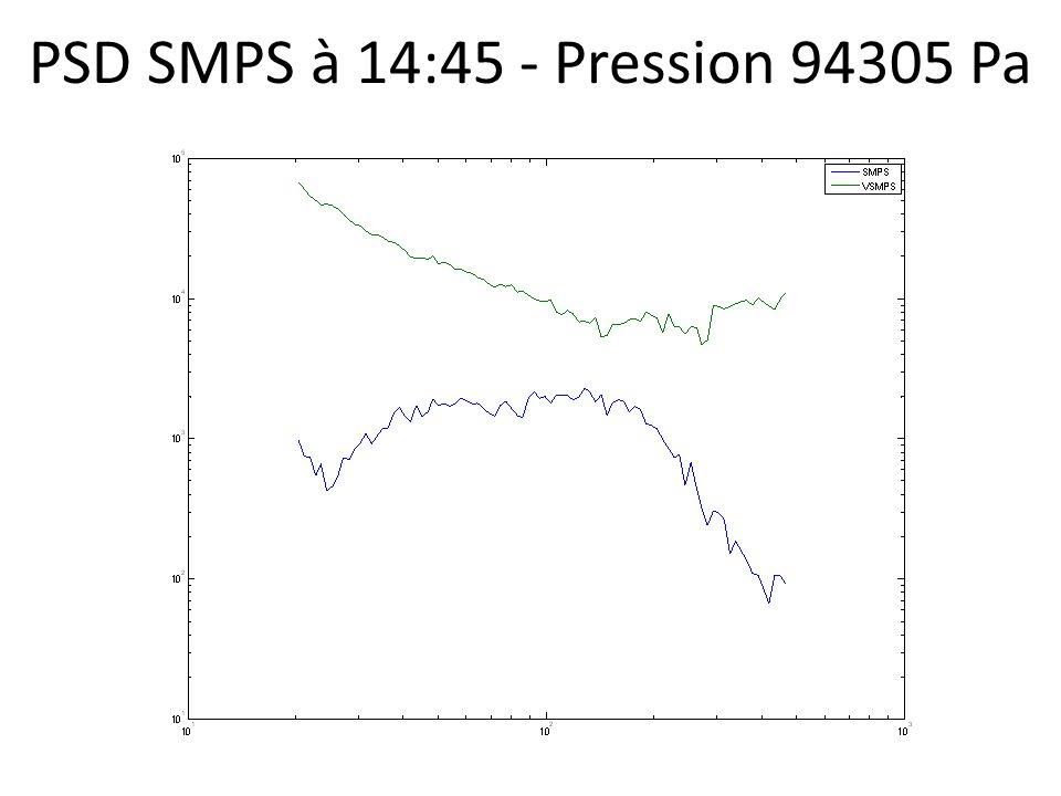 PSD SMPS à 14:45 - Pression 94305 Pa