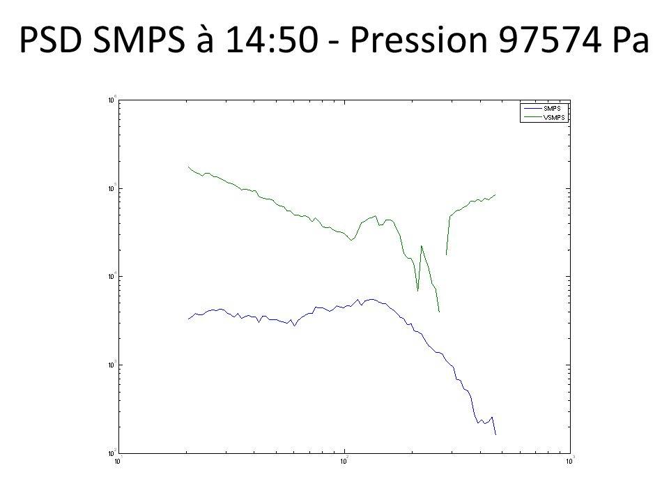 PSD SMPS à 14:50 - Pression 97574 Pa