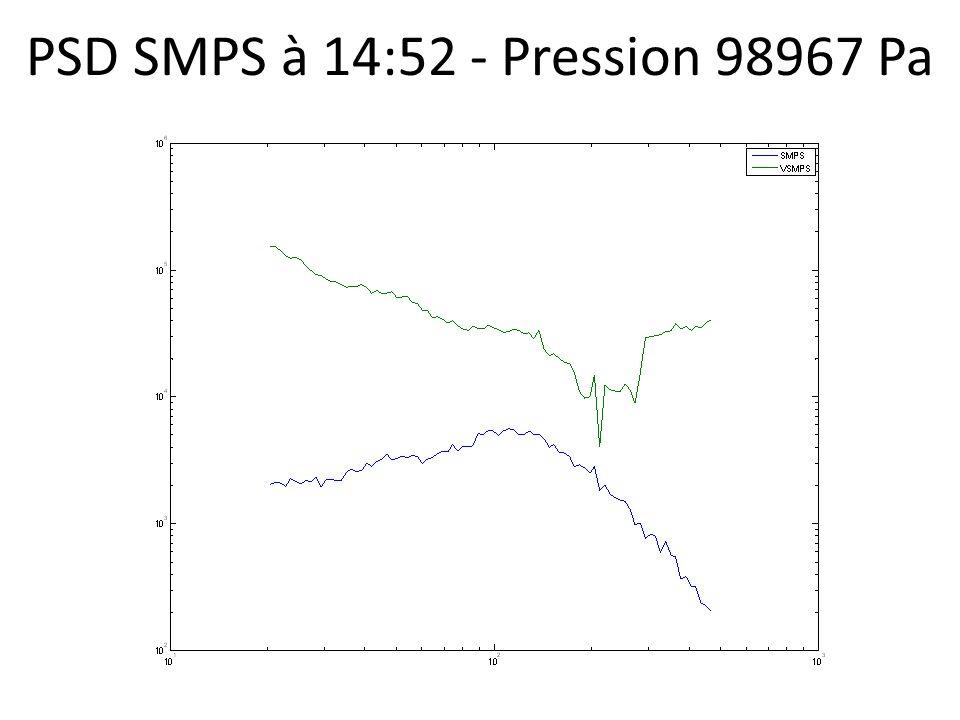 PSD SMPS à 14:52 - Pression 98967 Pa