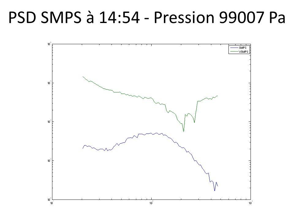 PSD SMPS à 14:54 - Pression 99007 Pa