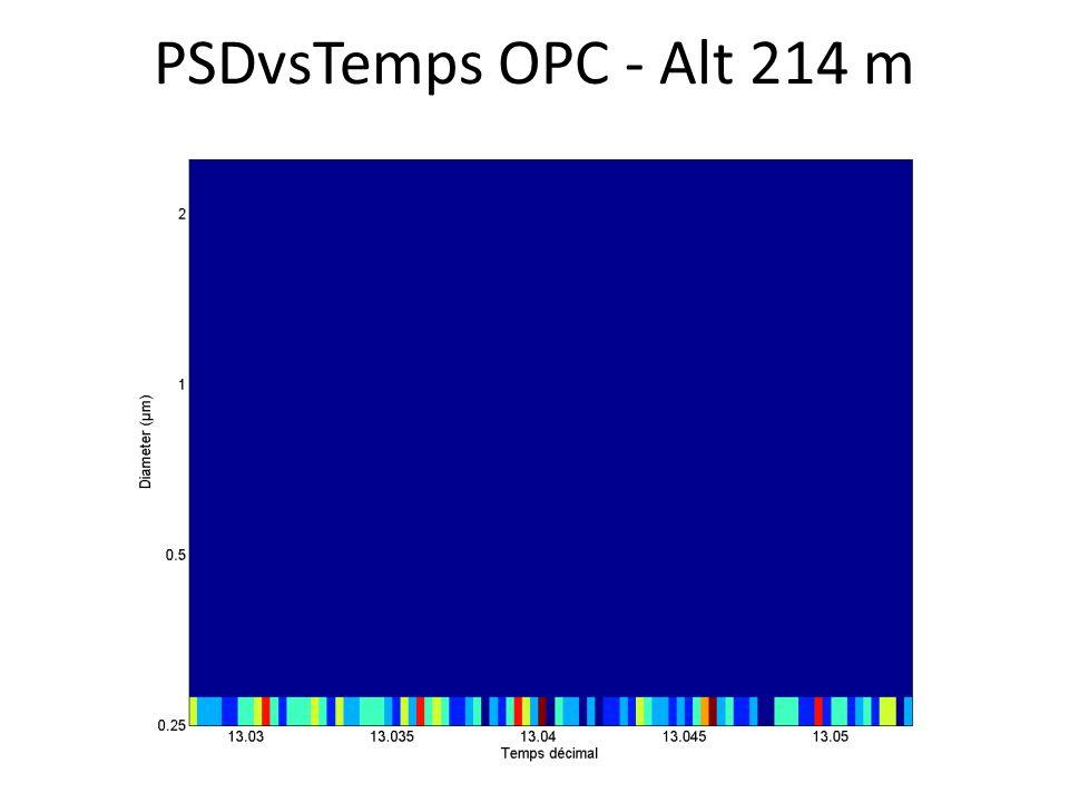 PSDvsTemps OPC - Alt 214 m