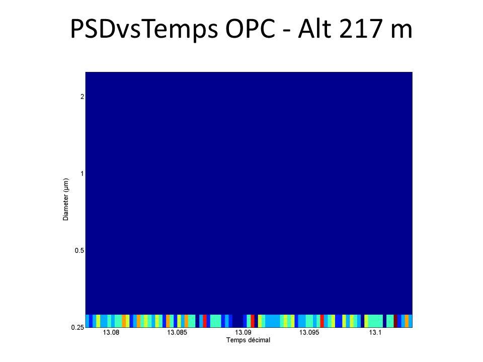 PSDvsTemps OPC - Alt 217 m