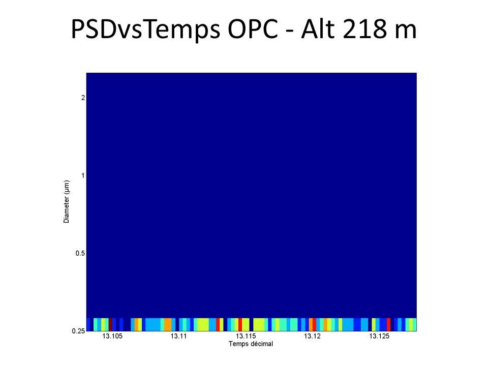 PSDvsTemps OPC - Alt 218 m