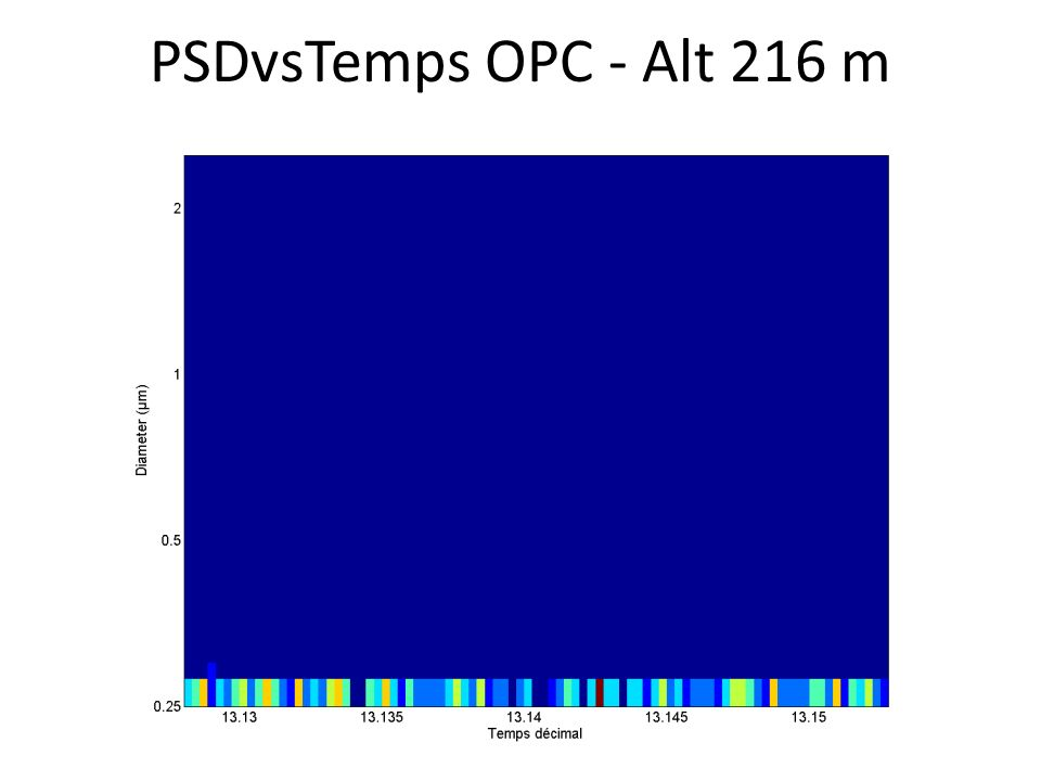 PSDvsTemps OPC - Alt 216 m