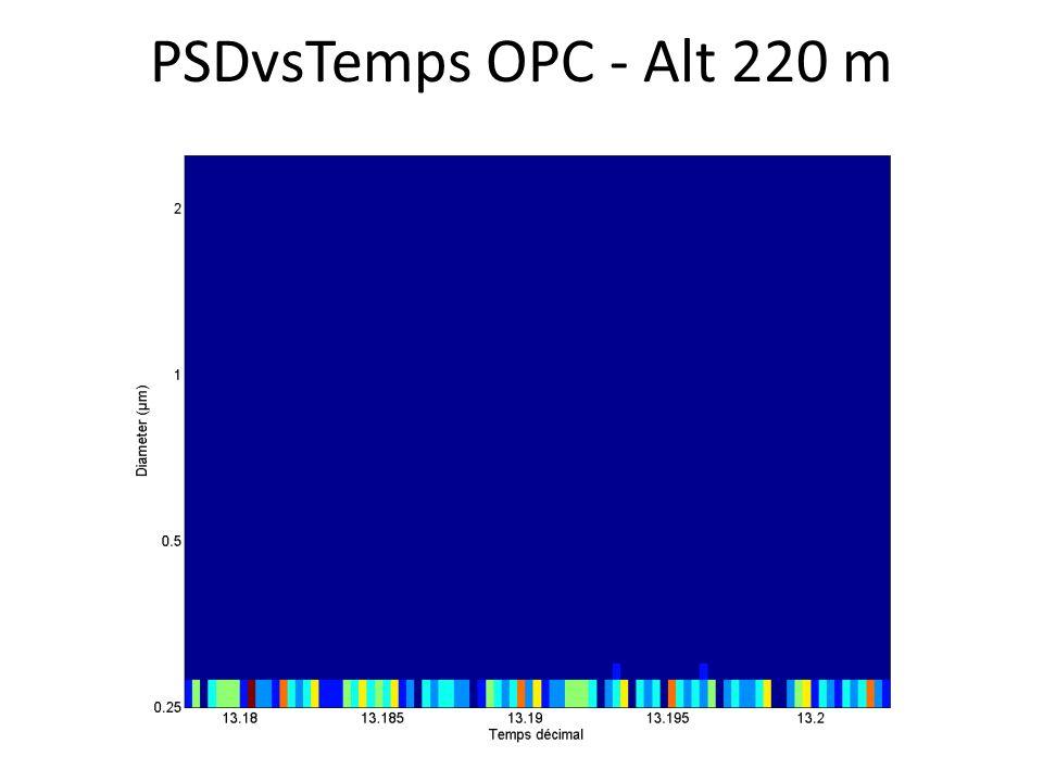 PSDvsTemps OPC - Alt 220 m