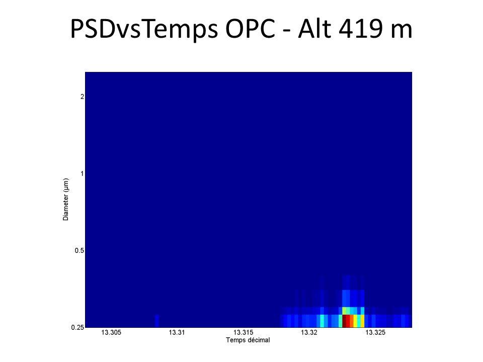 PSDvsTemps OPC - Alt 419 m