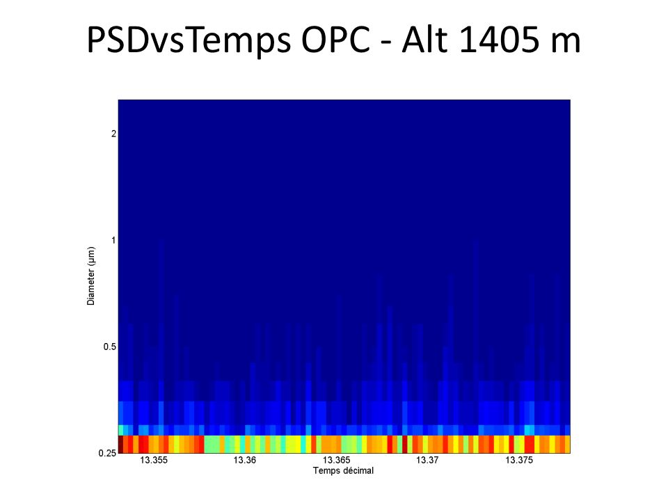 PSDvsTemps OPC - Alt 1405 m