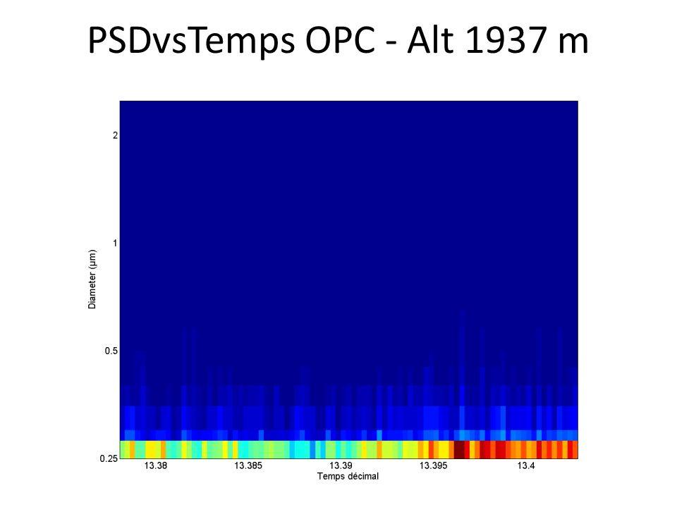 PSDvsTemps OPC - Alt 1937 m