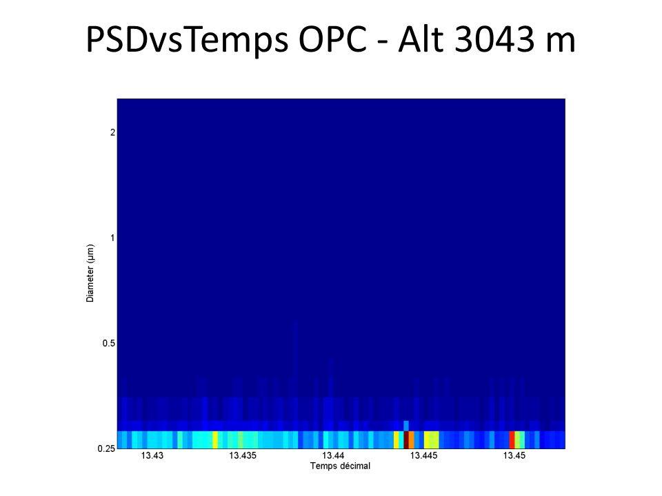 PSDvsTemps OPC - Alt 3043 m