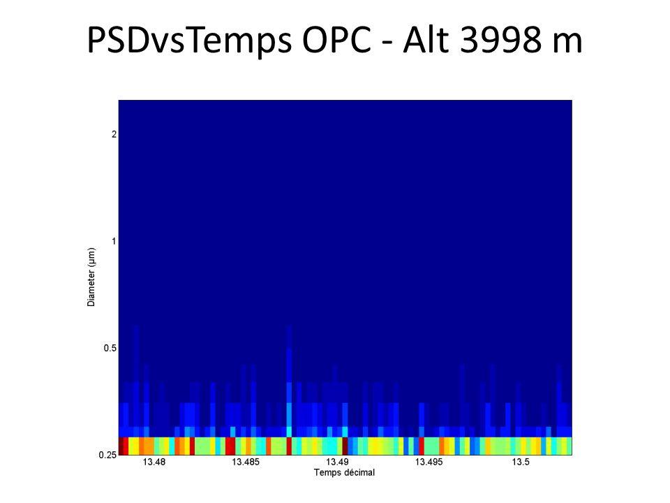 PSDvsTemps OPC - Alt 3998 m