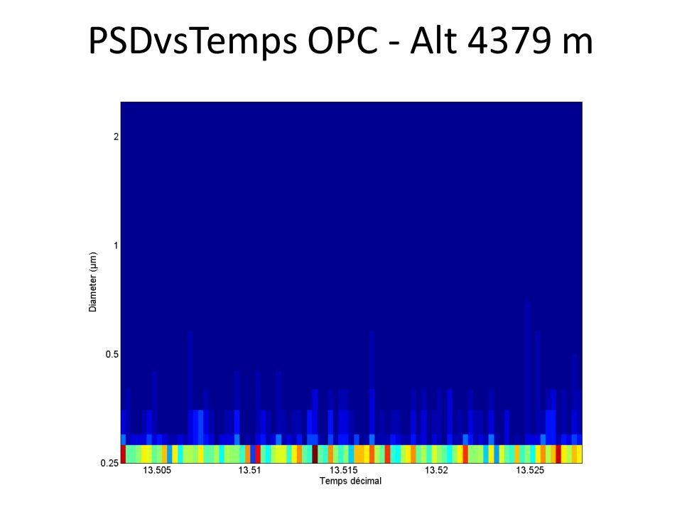 PSDvsTemps OPC - Alt 4379 m