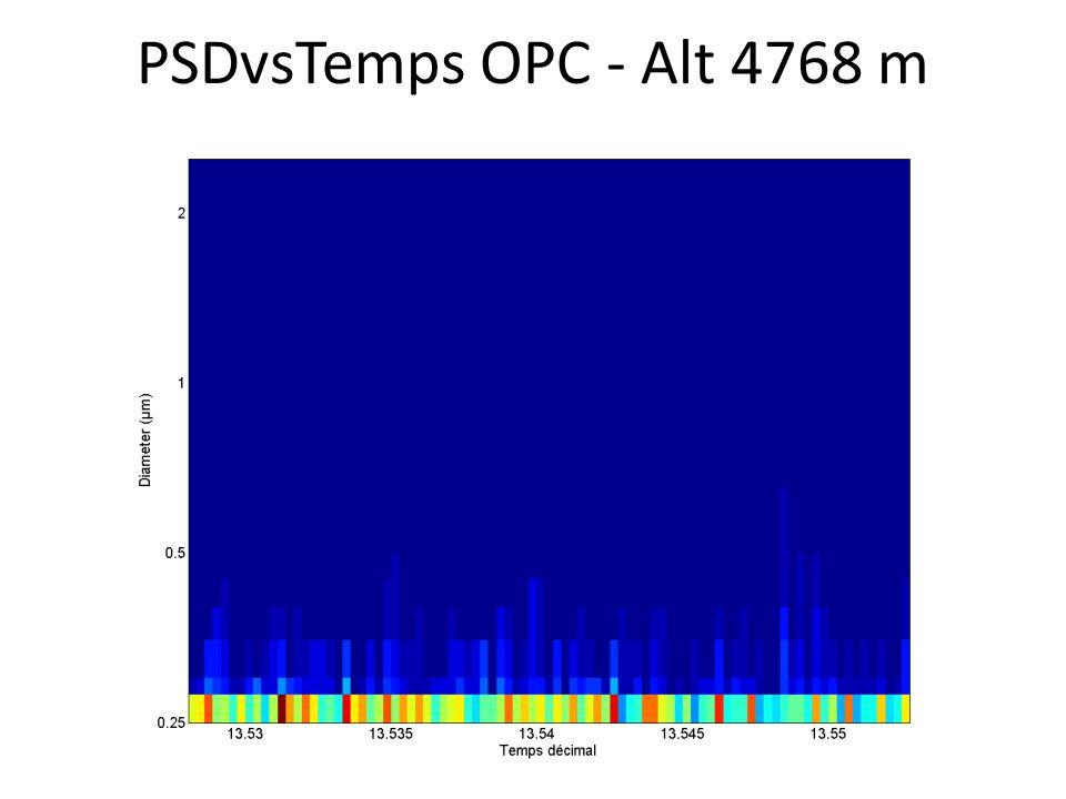 PSDvsTemps OPC - Alt 4768 m
