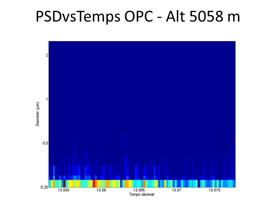 PSDvsTemps OPC - Alt 5058 m