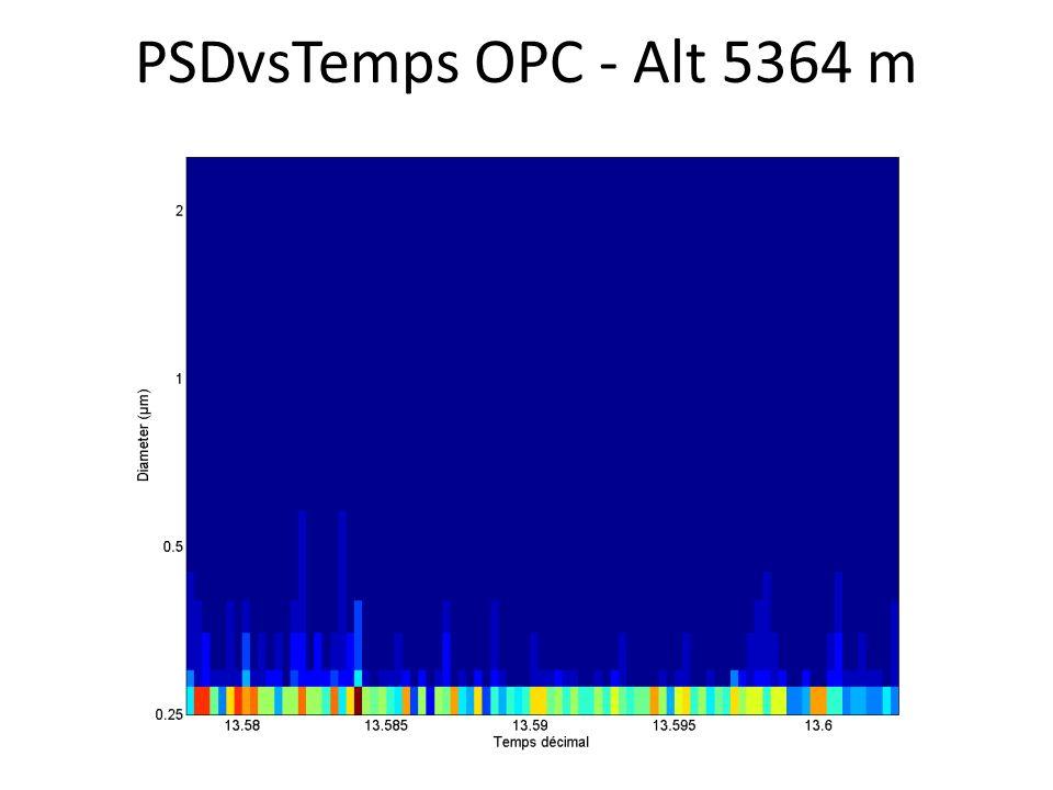 PSDvsTemps OPC - Alt 5364 m