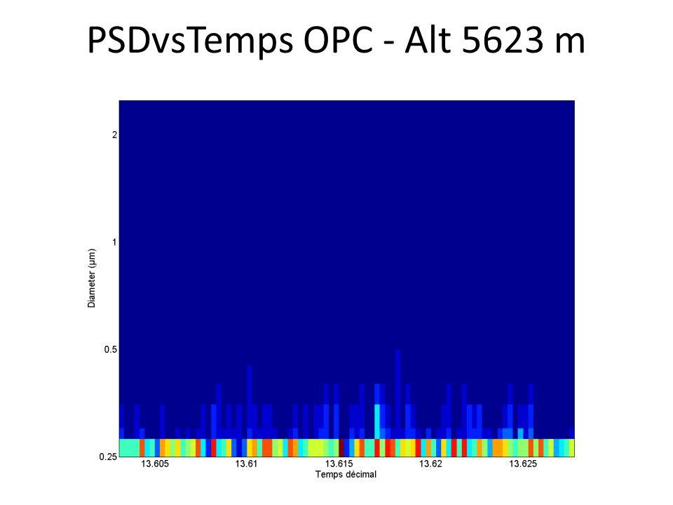 PSDvsTemps OPC - Alt 5623 m