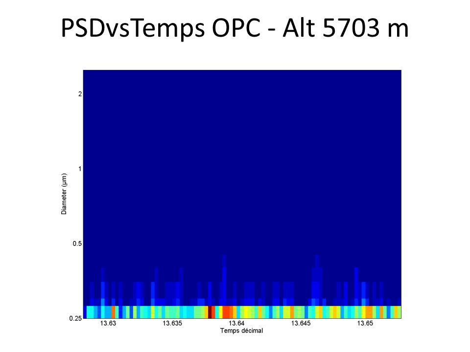 PSDvsTemps OPC - Alt 5703 m