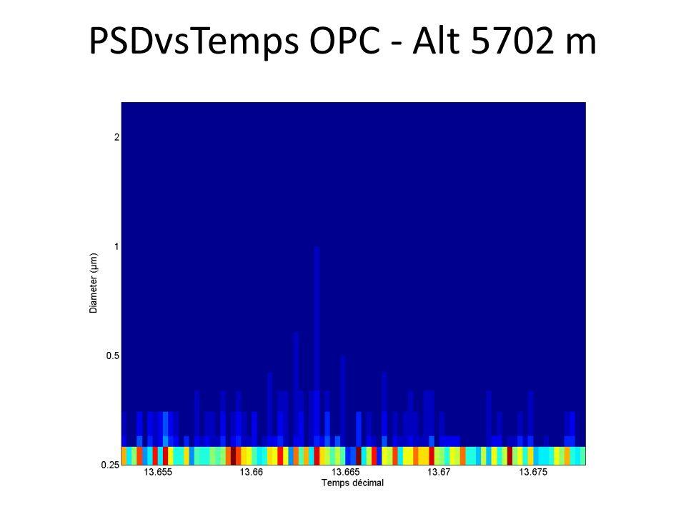 PSDvsTemps OPC - Alt 5702 m