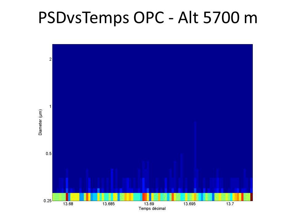 PSDvsTemps OPC - Alt 5700 m