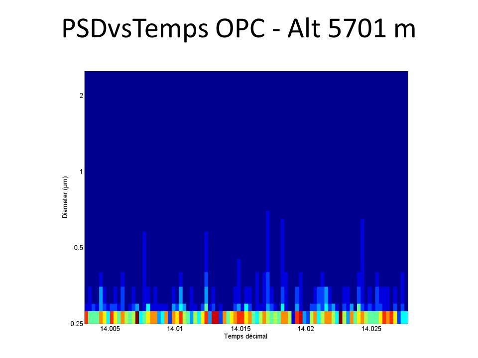 PSDvsTemps OPC - Alt 5701 m