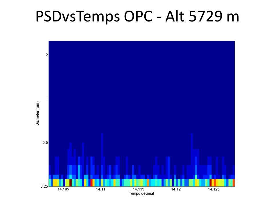 PSDvsTemps OPC - Alt 5729 m