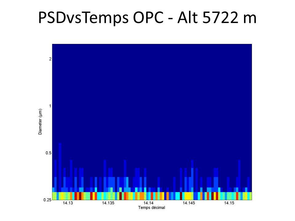 PSDvsTemps OPC - Alt 5722 m