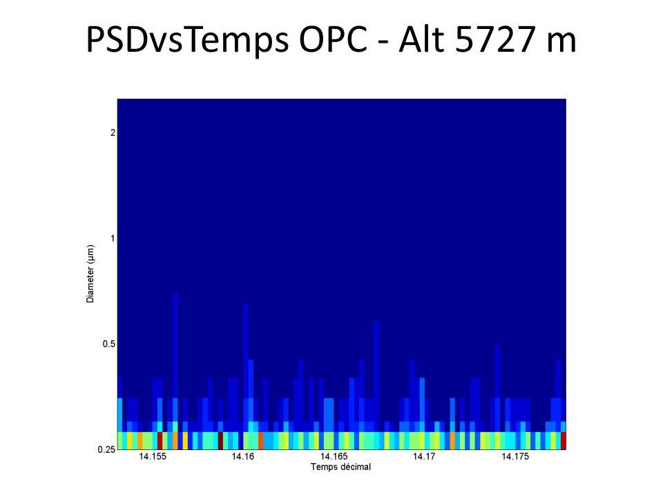PSDvsTemps OPC - Alt 5727 m