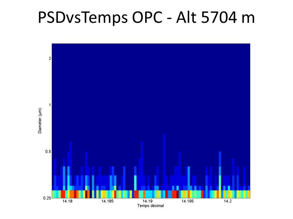PSDvsTemps OPC - Alt 5704 m
