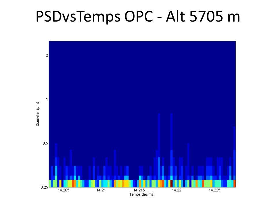 PSDvsTemps OPC - Alt 5705 m