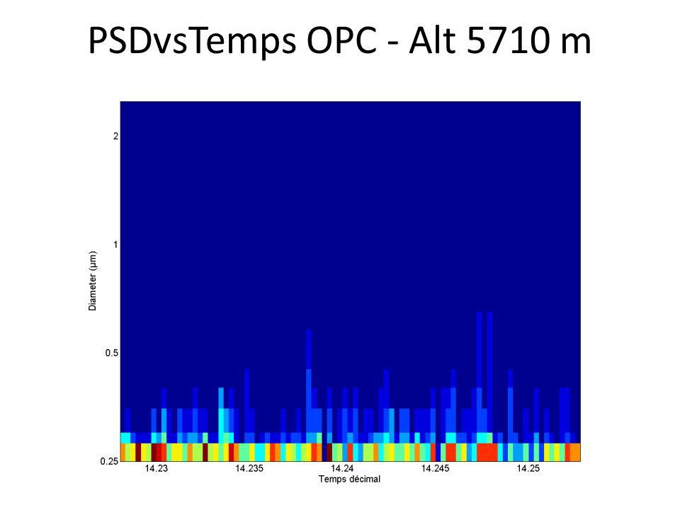 PSDvsTemps OPC - Alt 5710 m