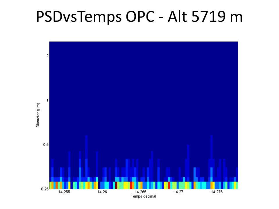 PSDvsTemps OPC - Alt 5719 m