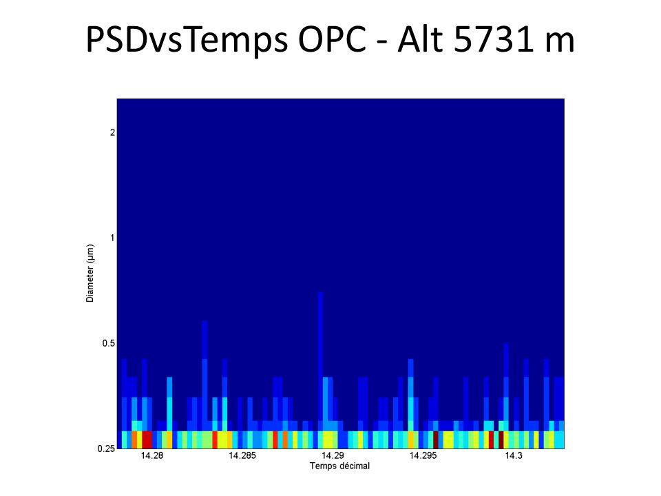 PSDvsTemps OPC - Alt 5731 m