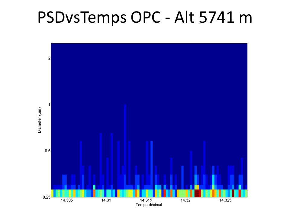 PSDvsTemps OPC - Alt 5741 m