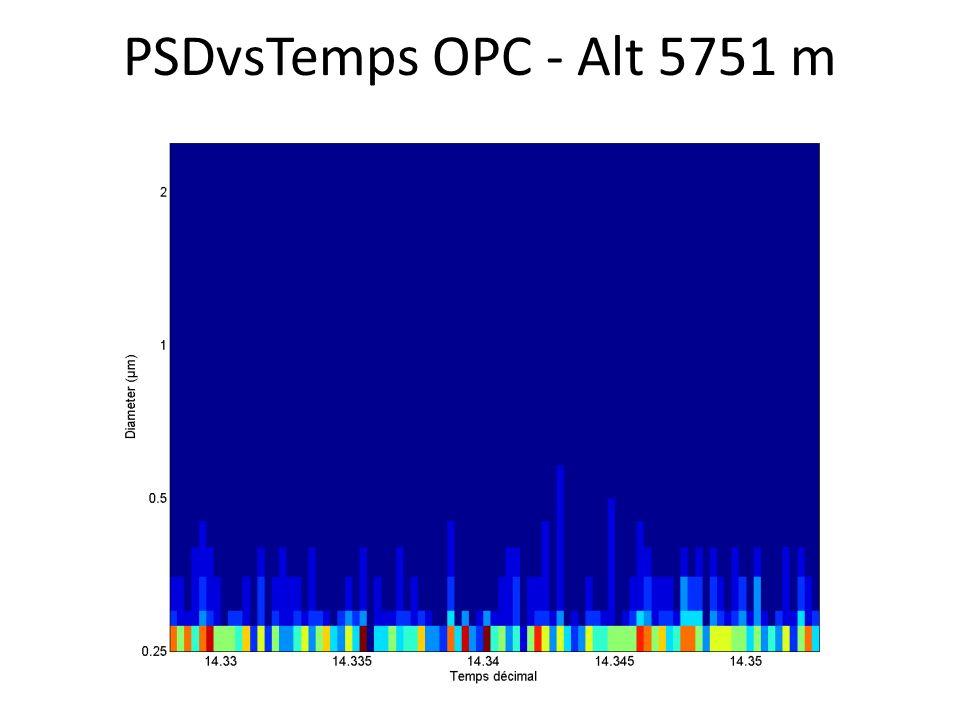PSDvsTemps OPC - Alt 5751 m