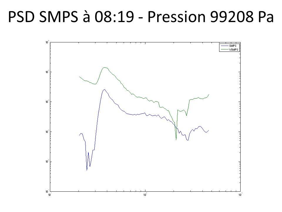 PSD SMPS à 08:19 - Pression 99208 Pa