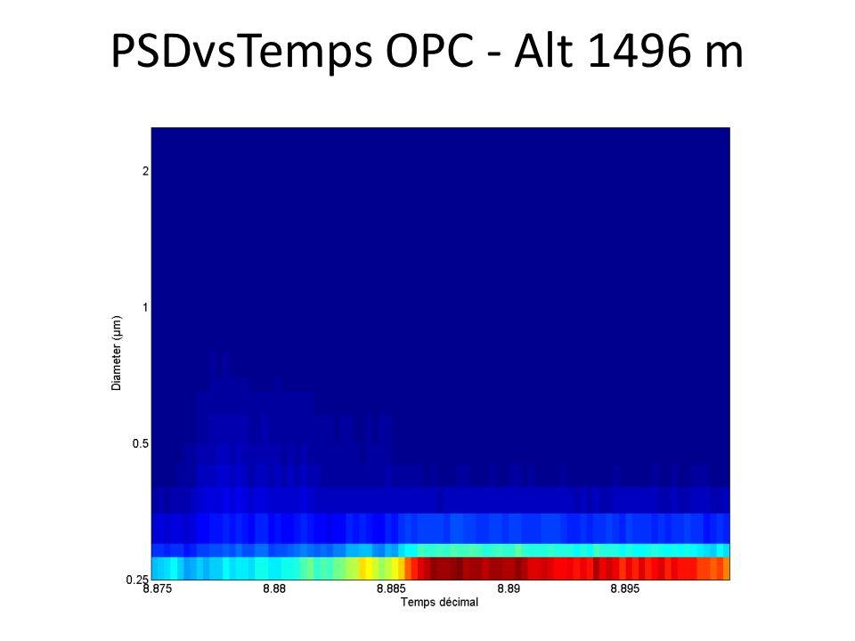 PSDvsTemps OPC - Alt 1496 m