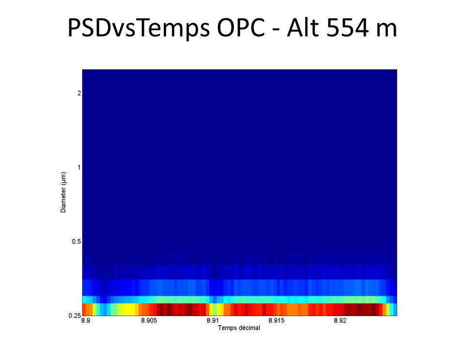 PSDvsTemps OPC - Alt 554 m