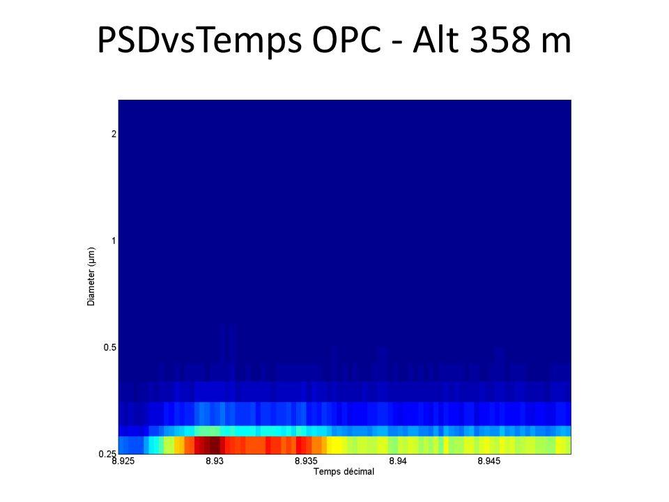 PSDvsTemps OPC - Alt 358 m
