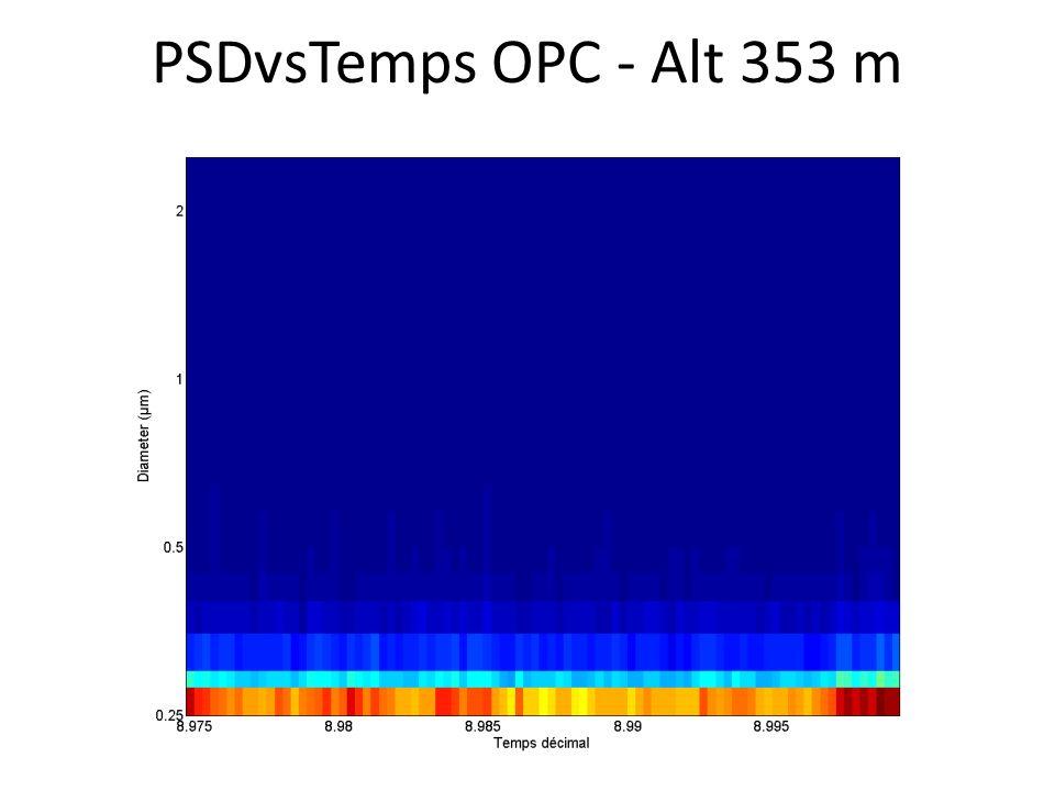 PSDvsTemps OPC - Alt 353 m