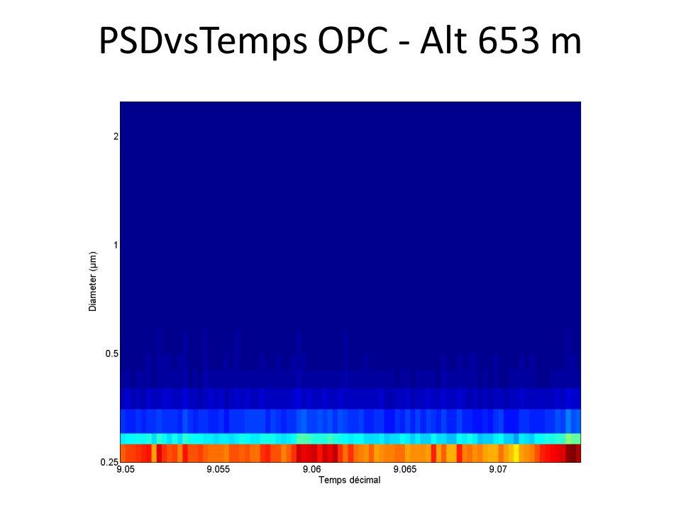 PSDvsTemps OPC - Alt 653 m