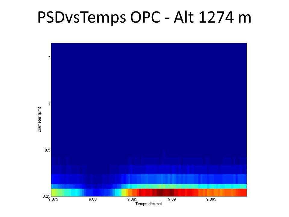 PSDvsTemps OPC - Alt 1274 m