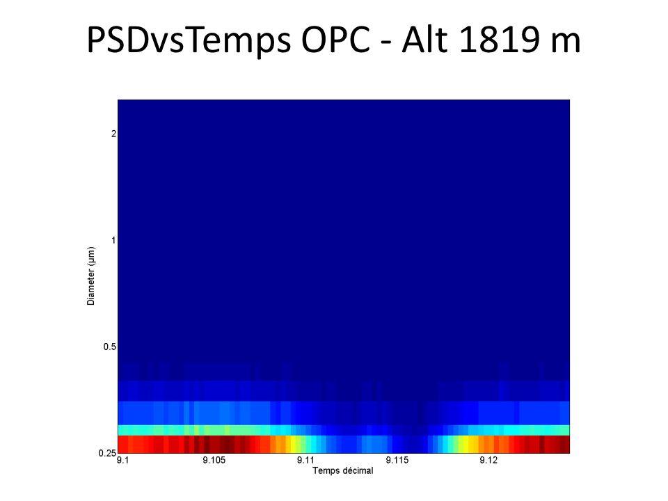 PSDvsTemps OPC - Alt 1819 m