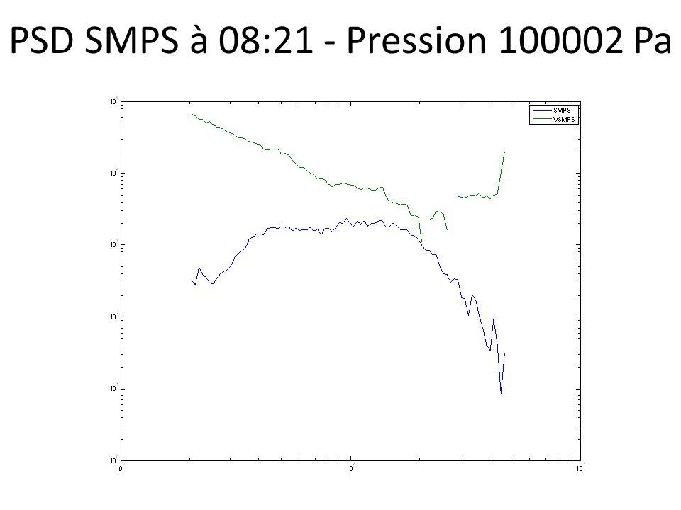 PSD SMPS à 08:21 - Pression 100002 Pa
