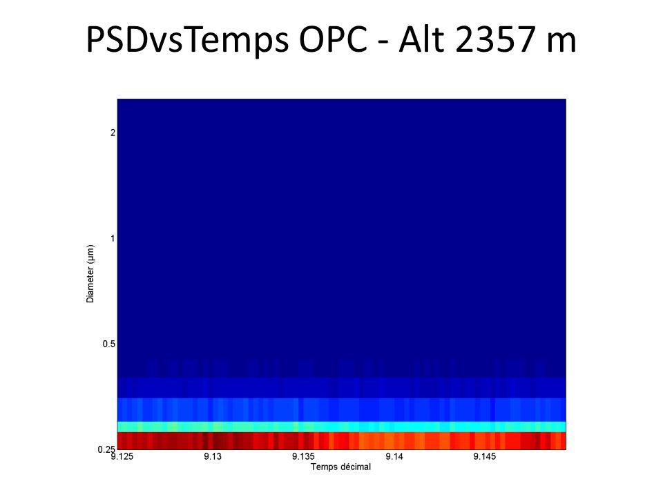 PSDvsTemps OPC - Alt 2357 m