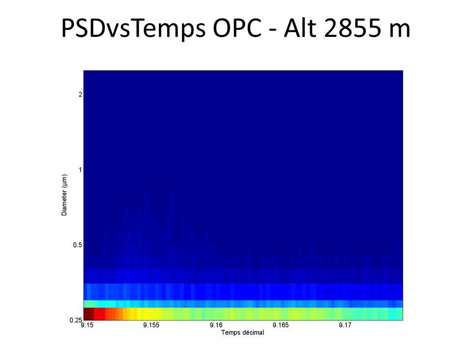 PSDvsTemps OPC - Alt 2855 m